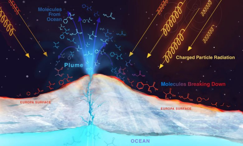 An artist's representation of the subterranean ocean and plumes on Europa