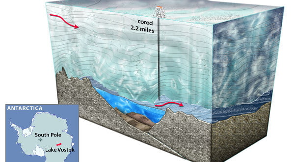 Lake Vostok Diagram