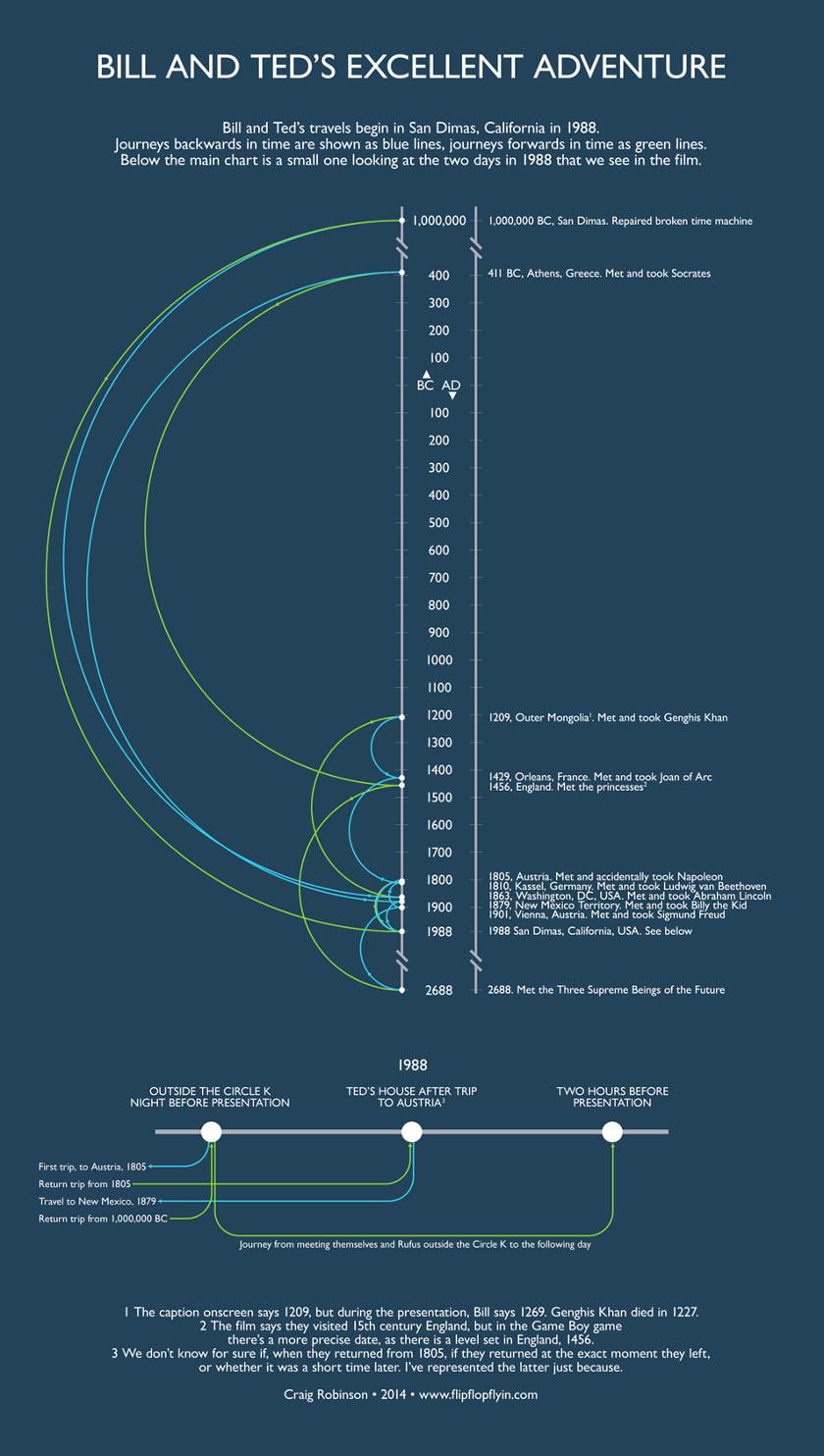 billandted-timeline